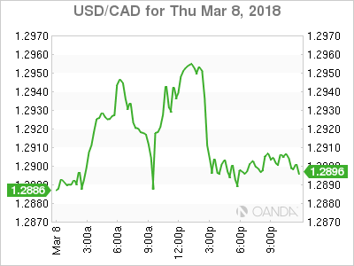 usdcad Canadian dollar graph, March 8, 2018