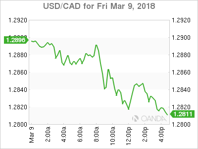 usdcad Canadian dollar graph, March 9, 2018