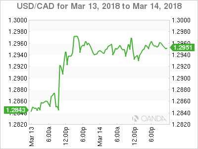 USD CAD 2018 03 13 2d m - USD/CAD – Canadian Dollar Under Pressure, US Retail Sales Disappoints