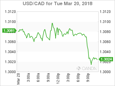 usdcad Canadian dollar graph, March 20, 2018