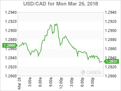usdcad Canadian dollar graph, March 26, 2018