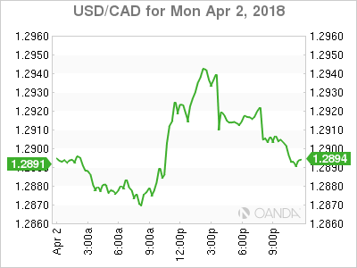usdcad Canadian dollar graph, April 2, 2018