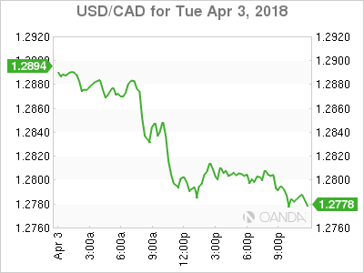 usdcad Canadian dollar graph, April 3, 2018