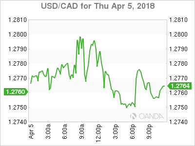 USD CAD 2018 04 05 1d m - Trade War Fears Make Way for US Employment Report