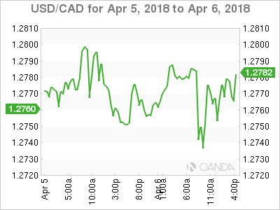 USD CAD 2018 04 05 2d m - Canadian Jobs Boost CAD, NFP miss hurts Dollar