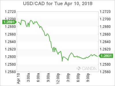 usdcad Canadian dollar graph, April 10, 2018