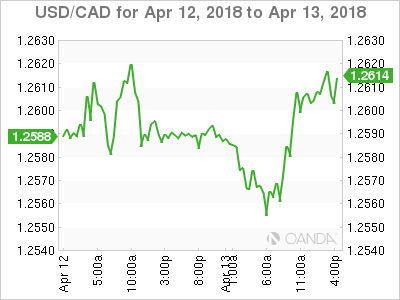 For the Cdn dollar: 79.38 cents USA, dn 0.01 of a cent