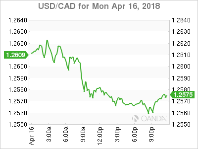 usdcad Canadian dollar graph, April 16, 2018