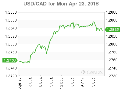 usdcad Canadian dollar graph, April 23, 2018