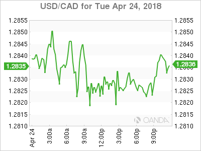 usdcad Canadian dollar graph, April 24, 2018