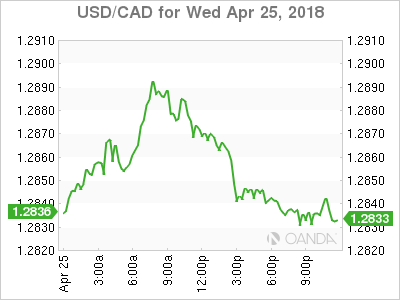 usdcad Canadian dollar graph, April 25, 2018