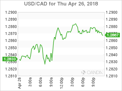usdcad Canadian dollar graph, April 26, 2018