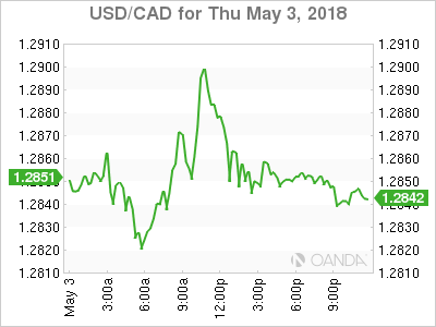 USD CAD 2018 05 03 1d m - Dollar Rally Takes Breather Ahead of US Jobs Report