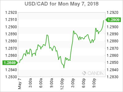 usdcad Canadian dollar graph, May 7, 2018