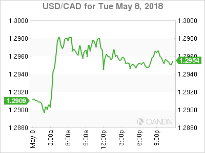 usdcad Canadian dollar graph, May 8, 2018