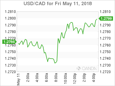 usdcad Canadian dollar graph, May 11, 2018