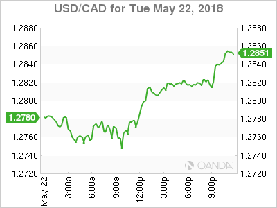 usdcad Canadian dollar graph, May 22, 2018