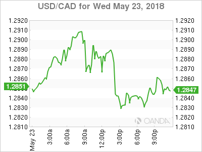 usdcad Canadian dollar graph, May 23, 2018