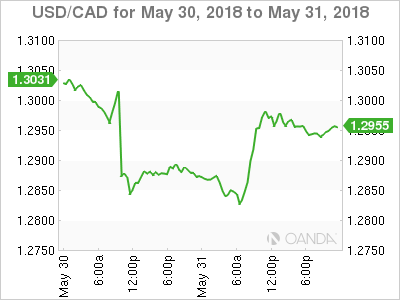 Bank Of Canada Holds Rates Steady Marketpulsemarketpulse