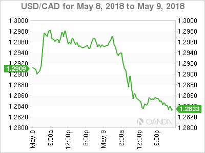 USD CAD 2018 05 8 2d m - USD/CAD – Canadian Dollar Improves, US Inflation Dips Lower