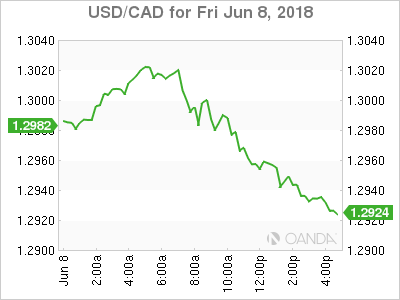 usdcad Canadian dollar graph, June 8, 2018