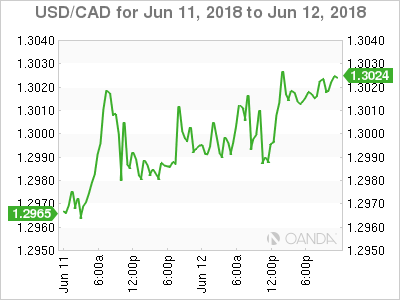 Usd Cad Canadian Dollar Edges Lower