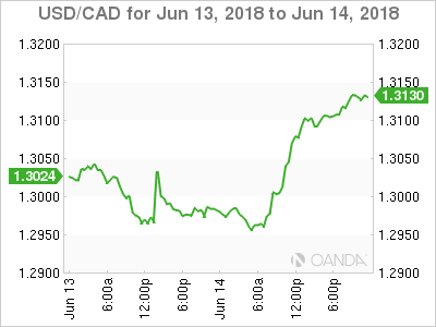 Usd Cad June 14 At 8 10 Dst