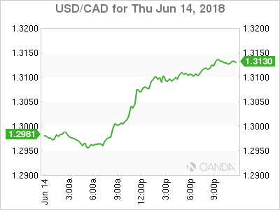 usdcad Canadian dollar graph, June 14, 2018