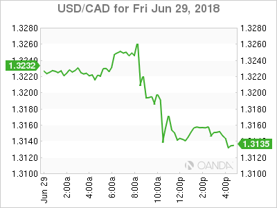 usdcad Canadian dollar graph, June 29, 2018