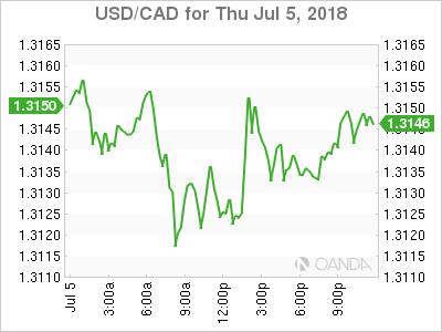 usdcad Canadian dollar graph, July 5, 2018
