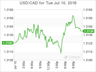 usdcad Canadian dollar graph, July 10, 2018