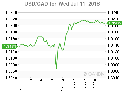 usdcad Canadian dollar graph, July 11, 2018