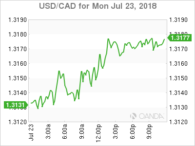 usdcad Canadian dollar graph, July 23, 2018
