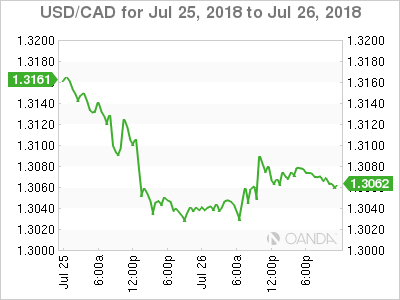 Usd Cad Canadian Dollar Hits 6 Week