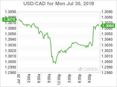 usdcad Canadian dollar graph, July 30, 2018