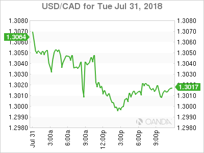 usdcad Canadian dollar graph, July 31, 2018