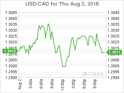 usdcad Canadian dollar graph, August 2, 2018