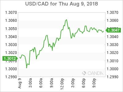 usdcad Canadian dollar graph, August 9, 2018