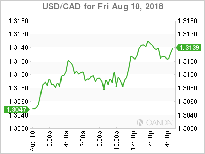 usdcad Canadian dollar graph, August 10, 2018