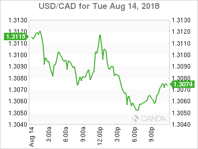 usdcad Canadian dollar graph, August 14, 2018