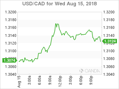 usdcad Canadian dollar graph, August 15, 2018