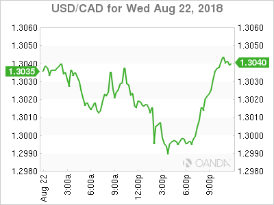 usdcad Canadian dollar graph, August 22, 2018
