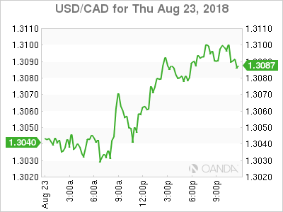 usdcad Canadian dollar graph, August 23, 2018
