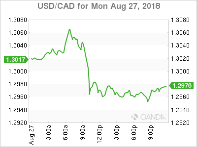 usdcad Canadian dollar graph, August 27, 2018