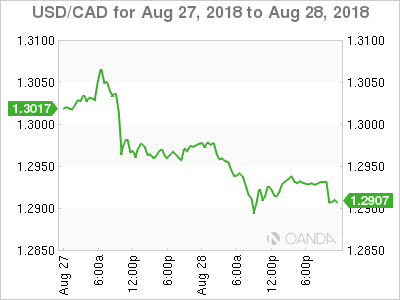 Usd Cad August 28 At 8 10 Dst