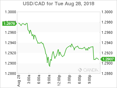 usdcad Canadian dollar graph, August 28, 2018