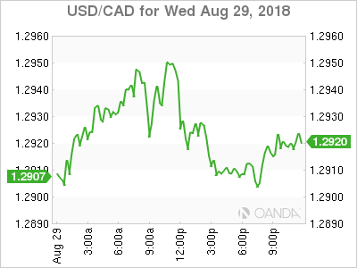 usdcad Canadian dollar graph, August 29, 2018