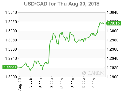 usdcad Canadian dollar graph, August 30, 2018