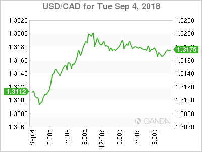 usdcad Canadian dollar graph, September 4, 2018