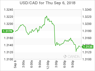 usdcad Canadian dollar graph, September 6, 2018